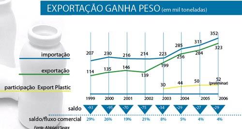 Plástico Moderno, Brasilplast 2007 - Transformação - Apesar dos juros e da taxa cambial, alguns segmentos conseguem crescer até nas exportações