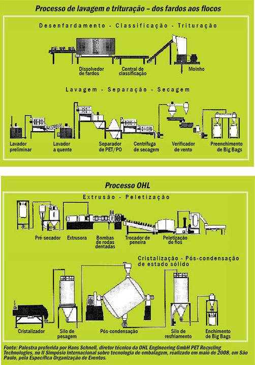 Plástico Moderno, Reciclagem de PET - OHL e Krones oferecem tecnologia bottle-to-bottle no Brasil