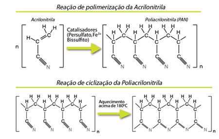 Plástico Moderno, PAN Termoplástica - Poliacrilonitrila - Um novo material de grande potencial tecnológico obtido com glicerina de biodiesel