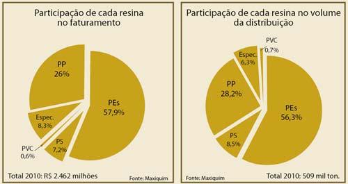 Plástico Moderno, Notícias - Mercado varejista de resinas prevê crescimento de 4,2%
