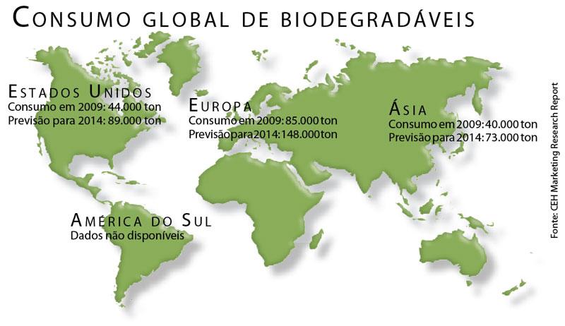 Plástico Moderno, Bioplásticos - Os plásticos do futuro - Apesar da oferta e do preço, o crescimento dos bioplásticos é uma realidade impulsionada pela preocupação com o meio ambiente e a substituição de produtos fósseis não só em embalagens descartáveis, mas em bens cada vez mais duráveis