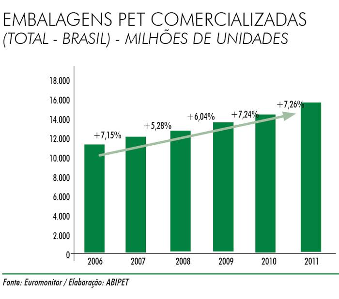 Plástico, Perspectivas 2013 - Abipet - Produtividade, tecnologia e reciclagem sustentam o crescimento da indústria do pet