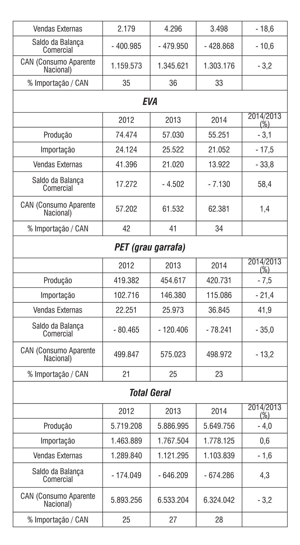 Plástico Moderno, Feiplastic 2015 - Resinas & Aditivos: Evolução do mercado brasileiro de resinas termoplásticas (em toneladas)