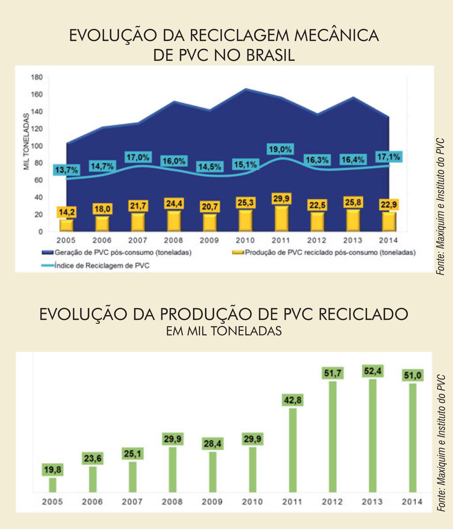 Plástico Moderno, Notícias: Reciclagem de PVC segue elevada