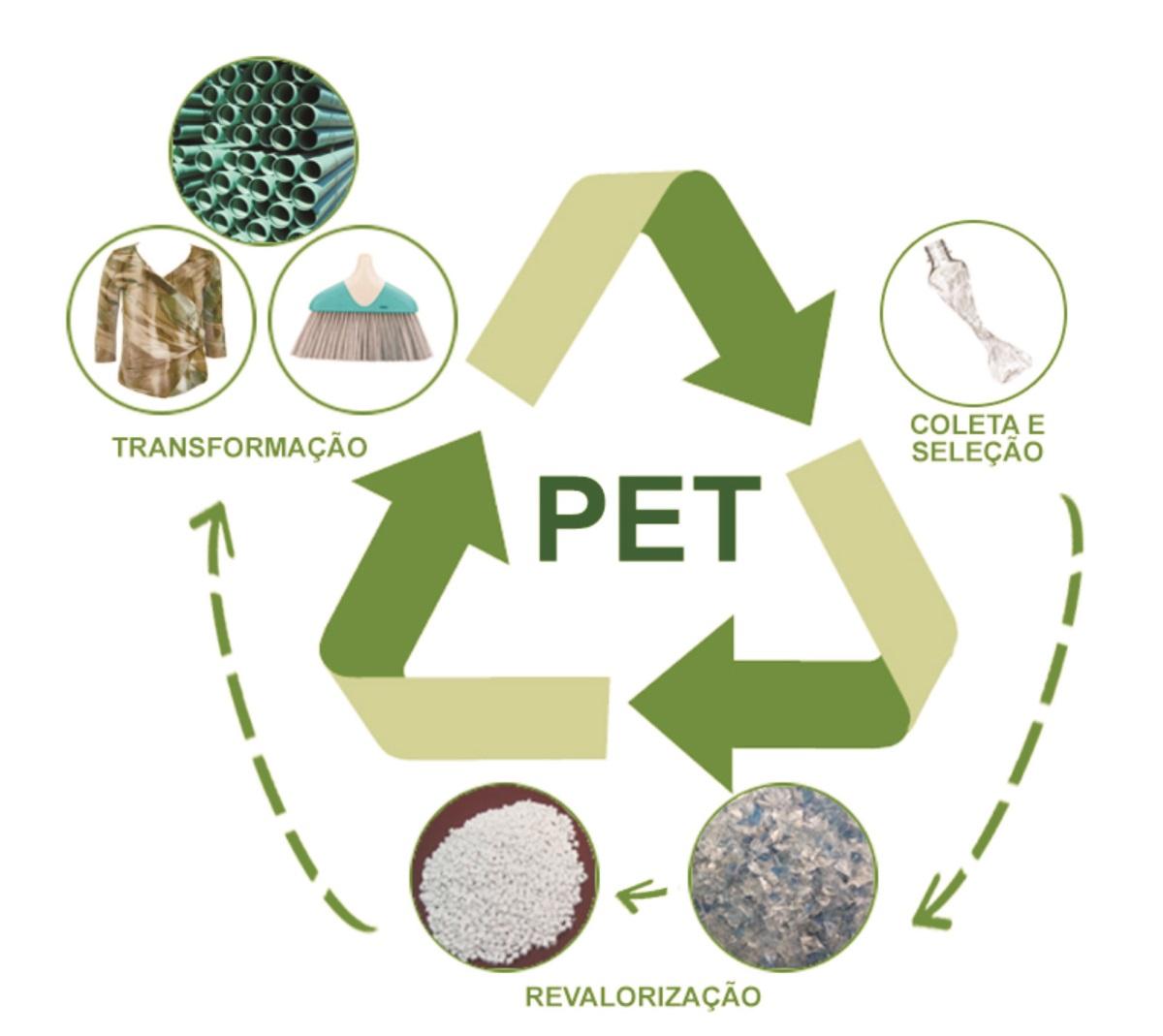Plástico Moderno, PET: Síntese e aplicações